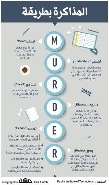 تنمية الذات Study Skills Learning Websites Life Skills Activities