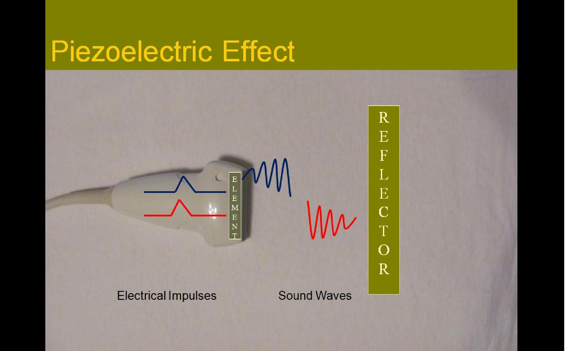 Production Of Sound Waves Great Study Guide Covering Lots