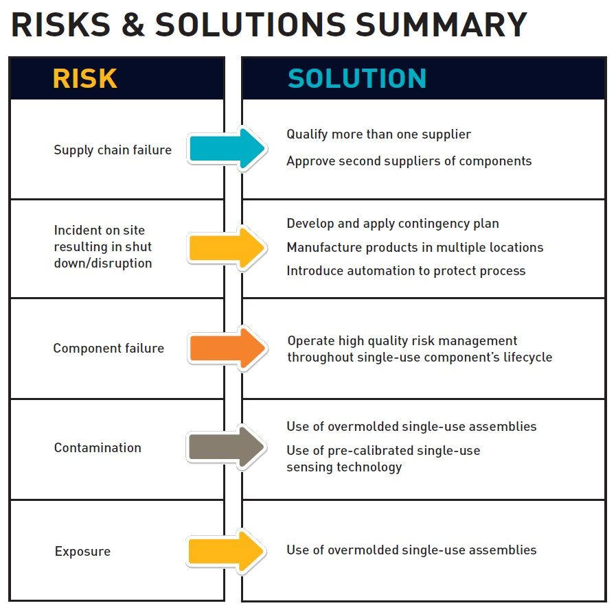 Controlling supply chain and process risk during