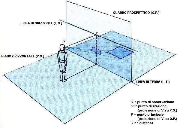 Principali elementi del disegno prospettico prospettiva for Nei piani domestici di terra