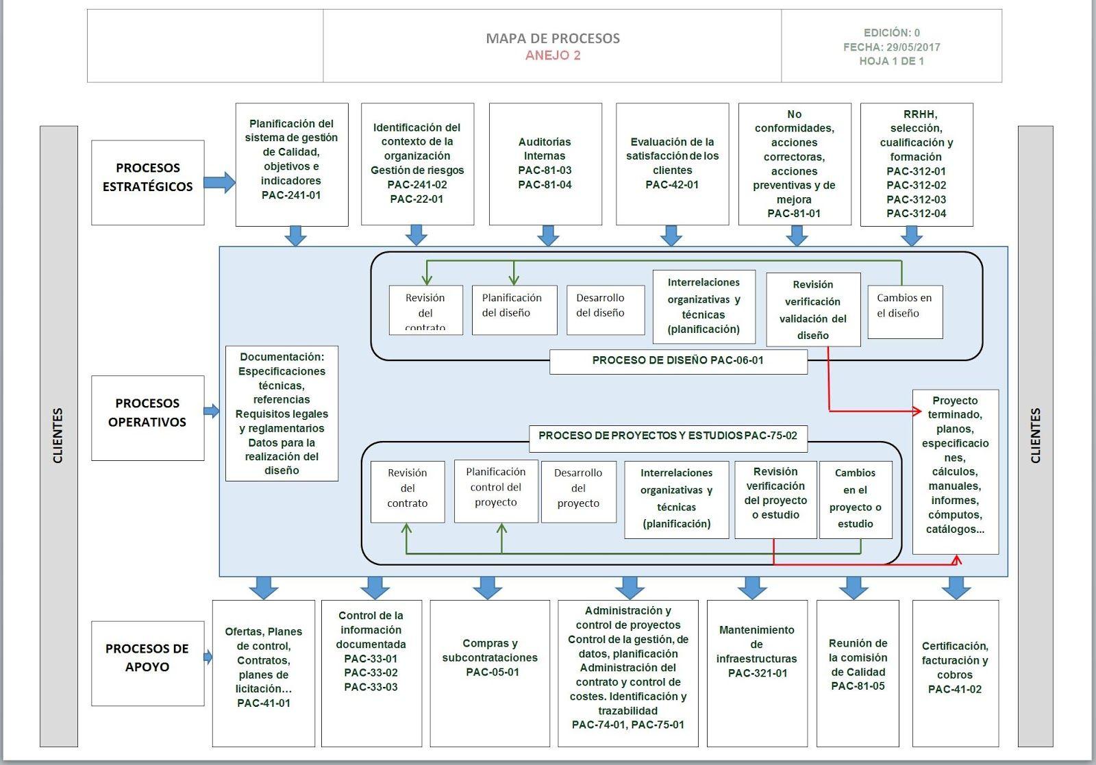 Mapa de procesos según ISO 9001:2015 | Mapas, Desarrollo organizacional,  Proceso