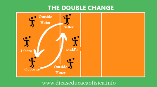 Volleyball 5 1 System Double Change In 2020 Volleyball Change System