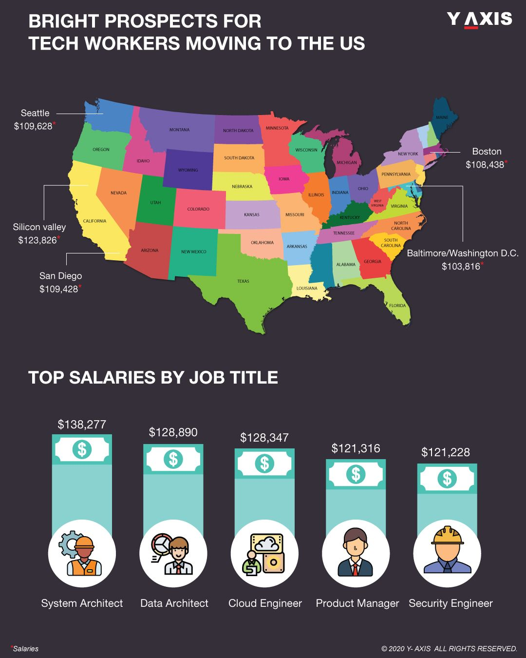 Tech Jobs Which Skills Occupations And Cities Pay The Best In