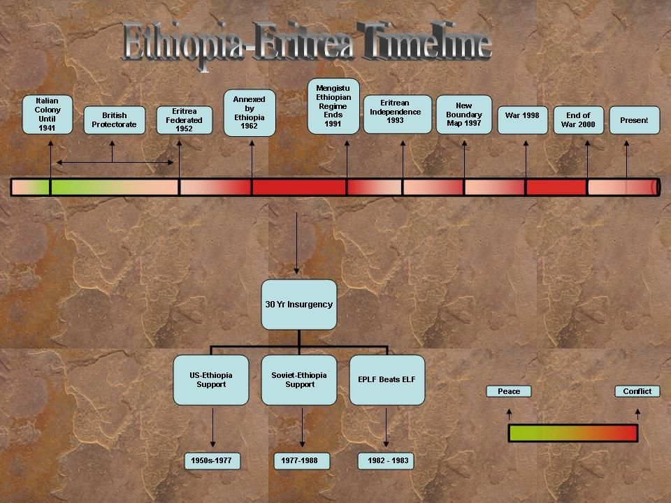 Timeline Ethiopië