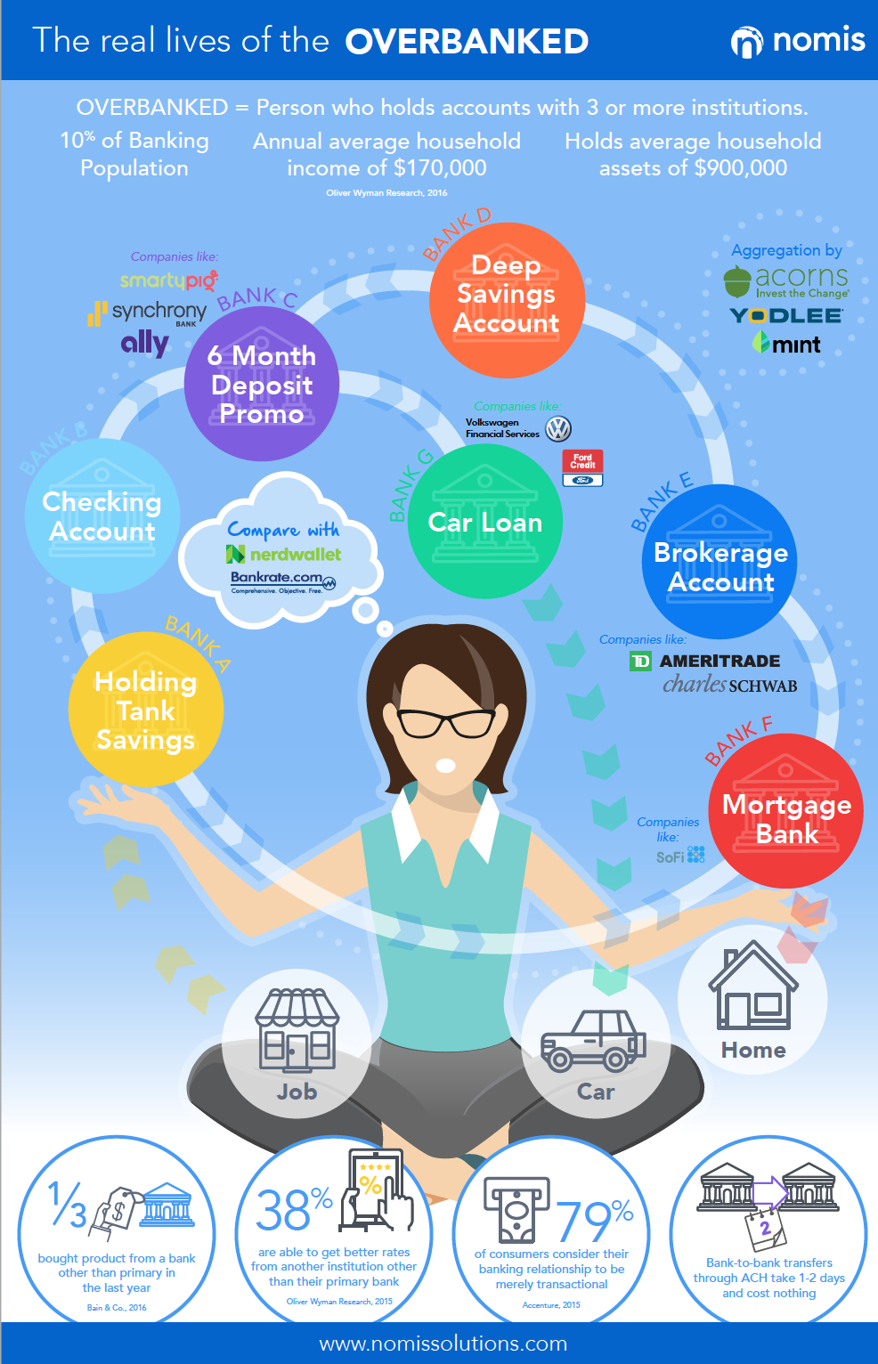 Overbanked Financial Institutions Banks Marketing Infographic