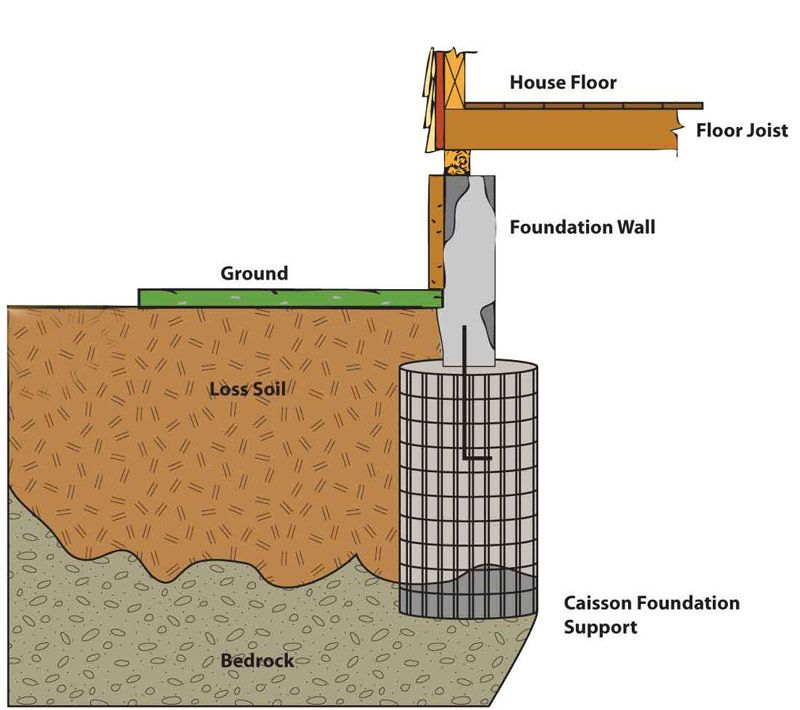 caissons a type of deep foundation const 150 methods. Black Bedroom Furniture Sets. Home Design Ideas