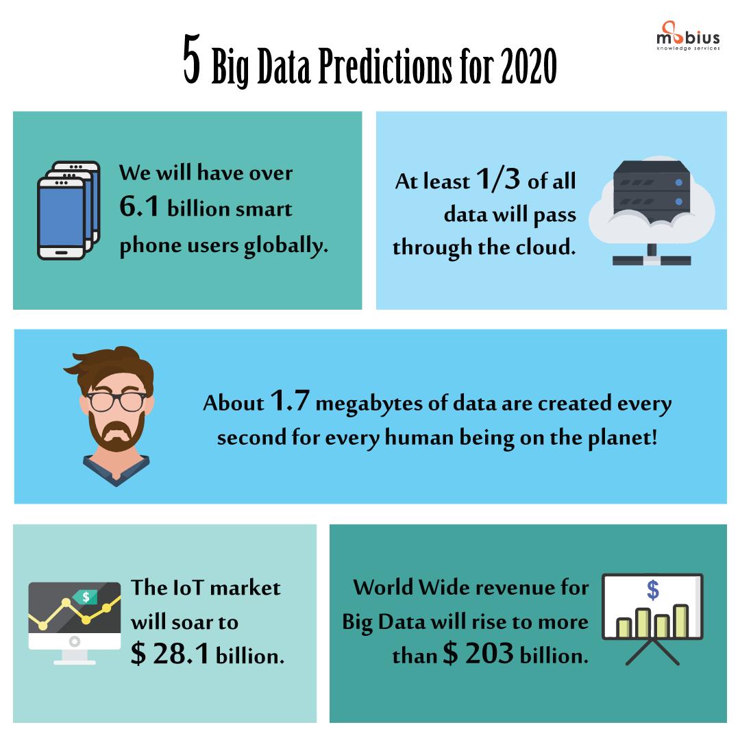 5 Big Data Predictions For 2020 BigData Bigdataguy Bigdatalab