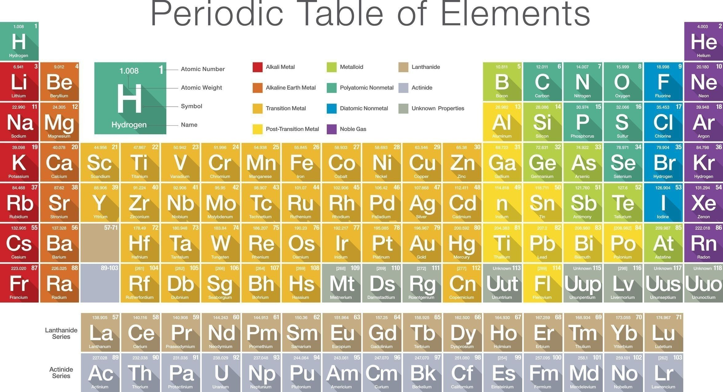 Periodic Table Labeled Families Popular Groups Elements