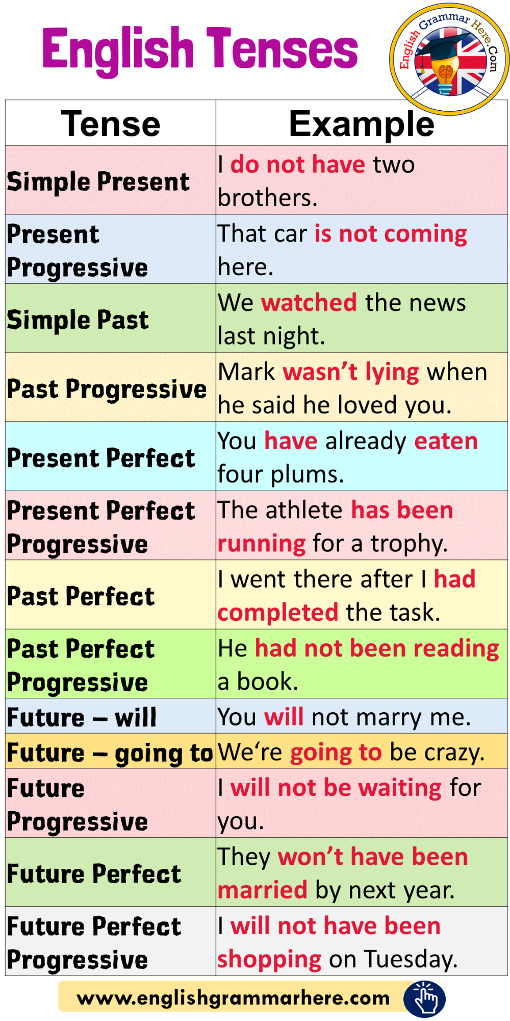English Tenses And Example Sentences English Grammar Here English Grammar Teaching English Grammar Learn English Vocabulary [ 2000 x 1000 Pixel ]