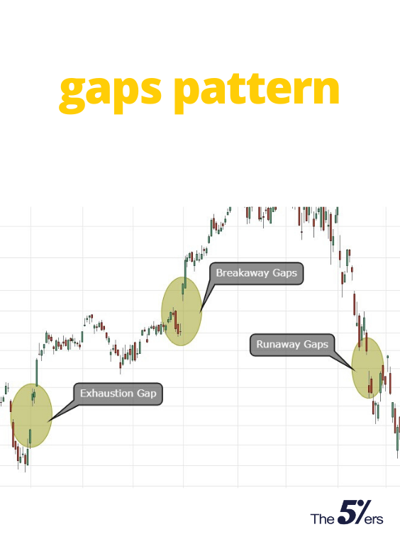 The Complete Guide To Technical Analysis Price Patterns