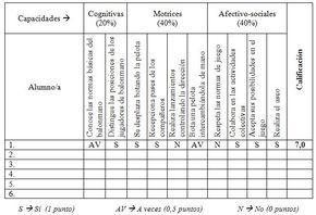 Los Criterios De Calificación En El área De Educación Física Educacion Y Calificaciones