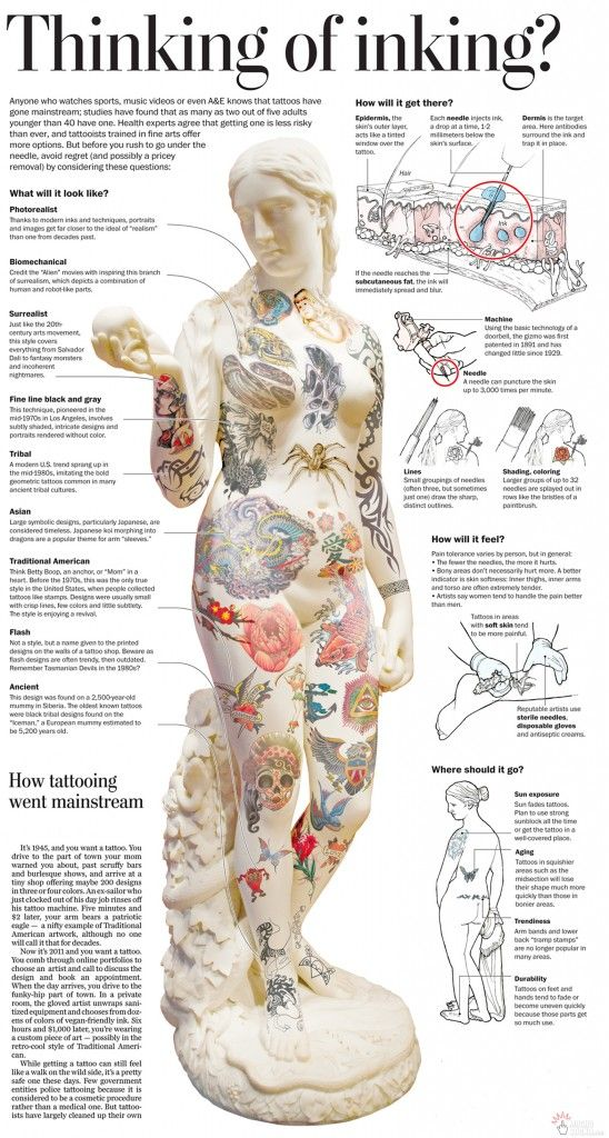 Tattoo Pain Chart 2 Awesome Tattoos Picture Tattoos Body Art