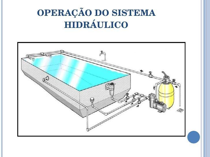 piscinas - Pesquisa Google | Piscina | Projeto piscina ...