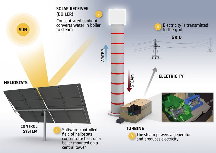 Alstom Brightsource Energy And Noy Infrastructure And Energy Fund Close Financing For Israel S Solar Thermal Concentrated Solar Power Solar Energy Solutions