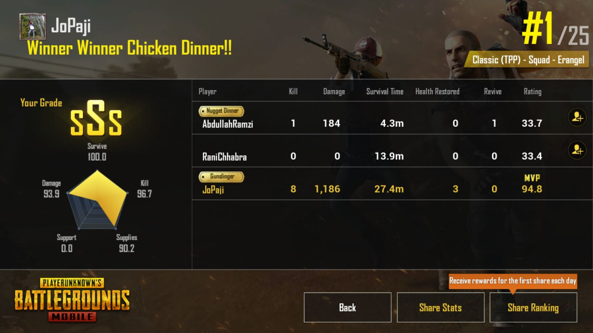 "PUBG taught me ""Never Loose Hope."" Winner winner chicken"
