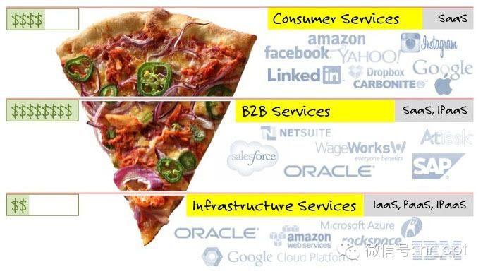 如何理解雲計算中IaaS、PaaS和SaaS?很簡單,就像吃貨想吃披薩了