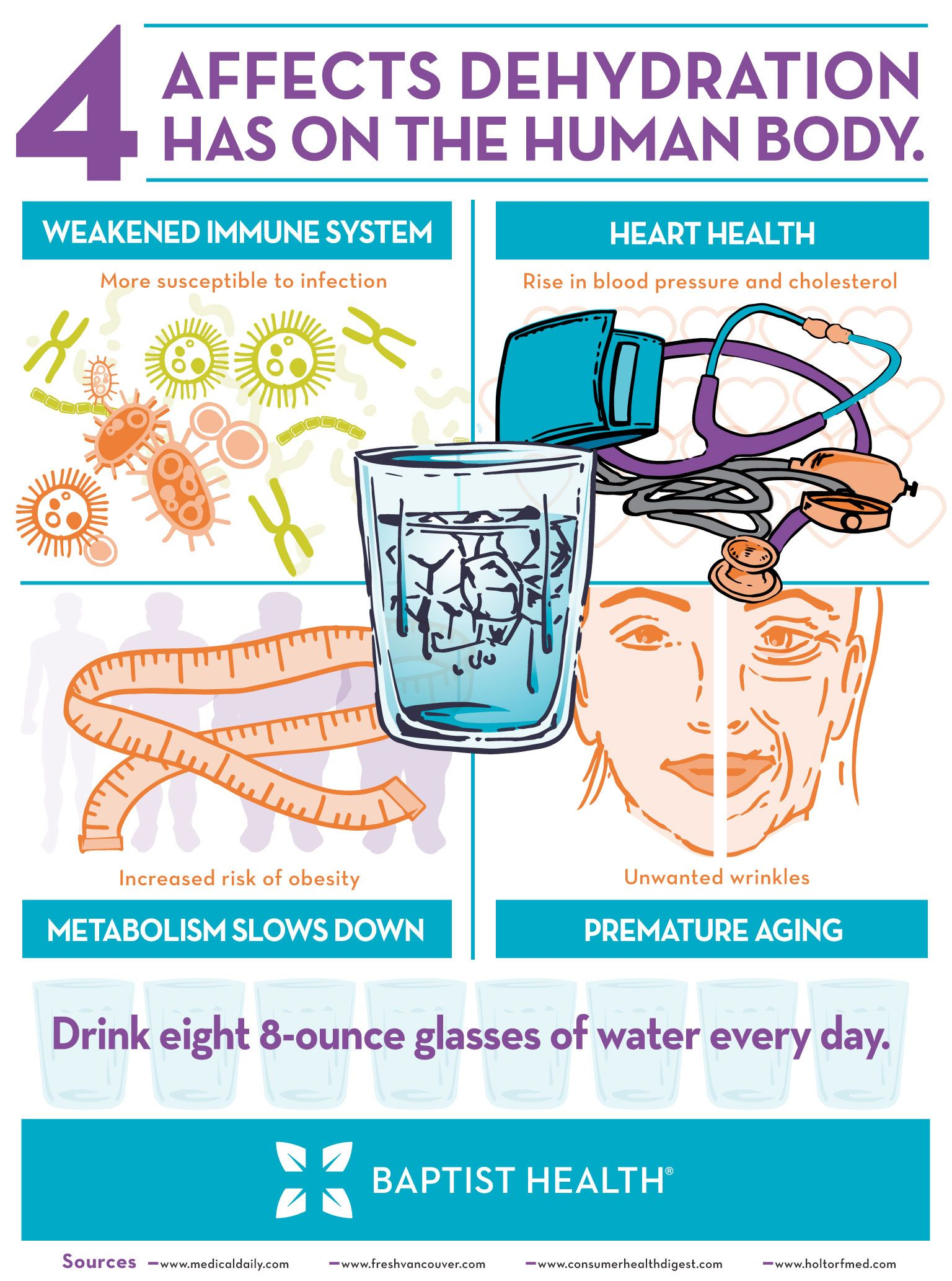 Dehydration Affects On The Human Body
