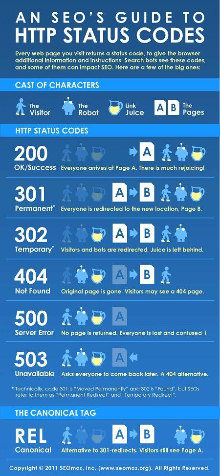 Guide des codes HTTP pour le #SEO #purposeadvertising.com #newjersey #advertising