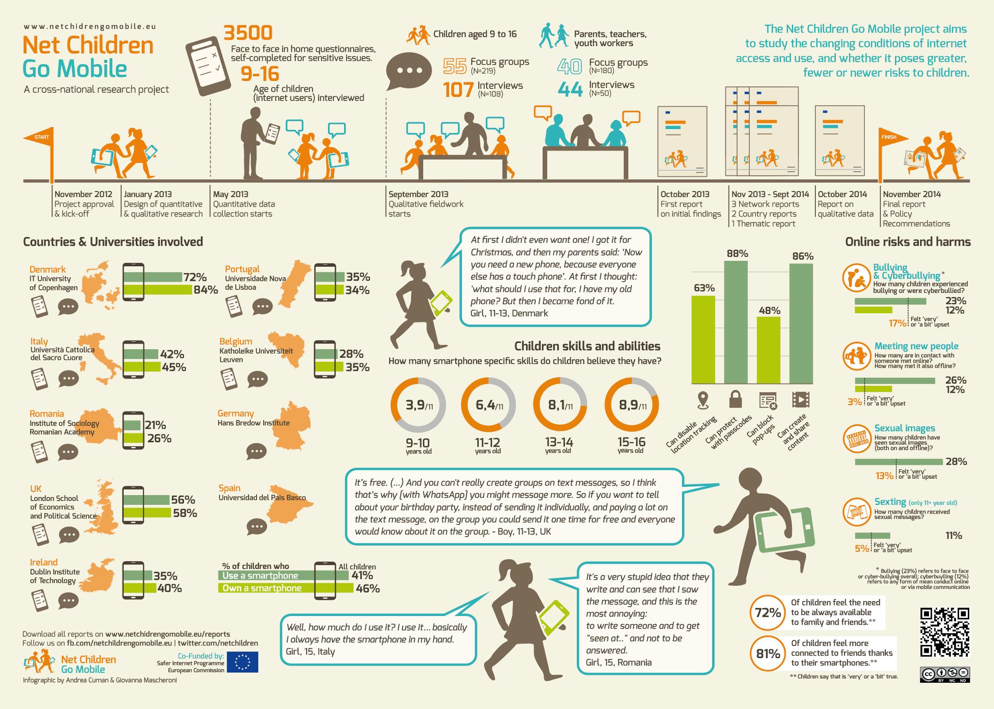 Infografia Sobre Ciberbullying Y Los Moviles