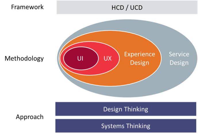Hcd Vs Design Thinking Vs Service Design Vs Ux What Do They All Mean In 2020 Service Design Design Thinking Design Thinking Tools