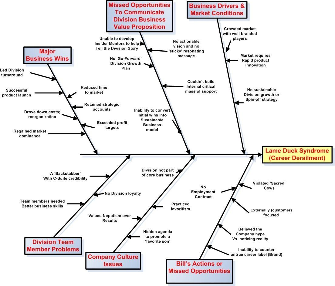 Now Cull Out The Details Collaborative Learning Diagram Fish Bone