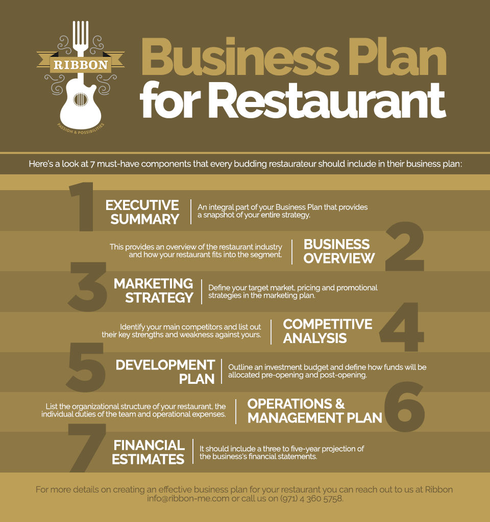 restaurant business plan executive summary The executive summary of the business plan needs to capture the reader's attention and get them reading the rest of the plan here's how to write one.
