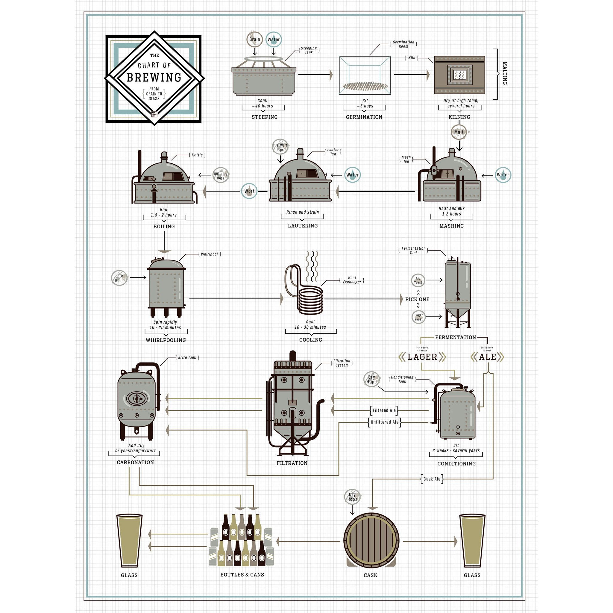 The Chart Of Brewing Poster In