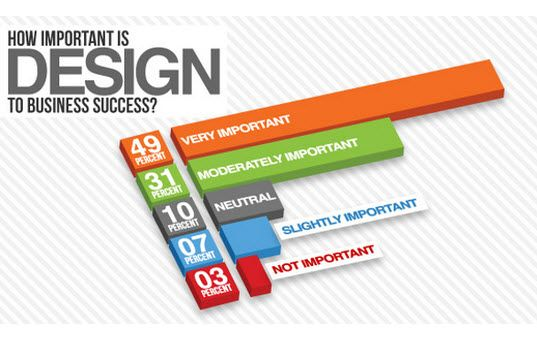 10 Best Infographics On Web Design And Development Web Design London Web Development Design Website Design Services