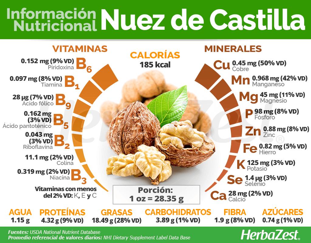 Información Nutricional De La Nuez De Castilla Frutas Y Verduras Beneficios Beneficios De Alimentos Nutricional