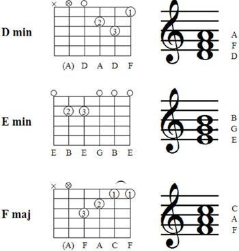 Basic guitar lessons - chords, fingering charts, articles and links ...