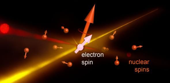 """Scientists have successfully demonstrated a new way to control the """"spin"""" of an electron http://bit.ly/1vVuW2R"""