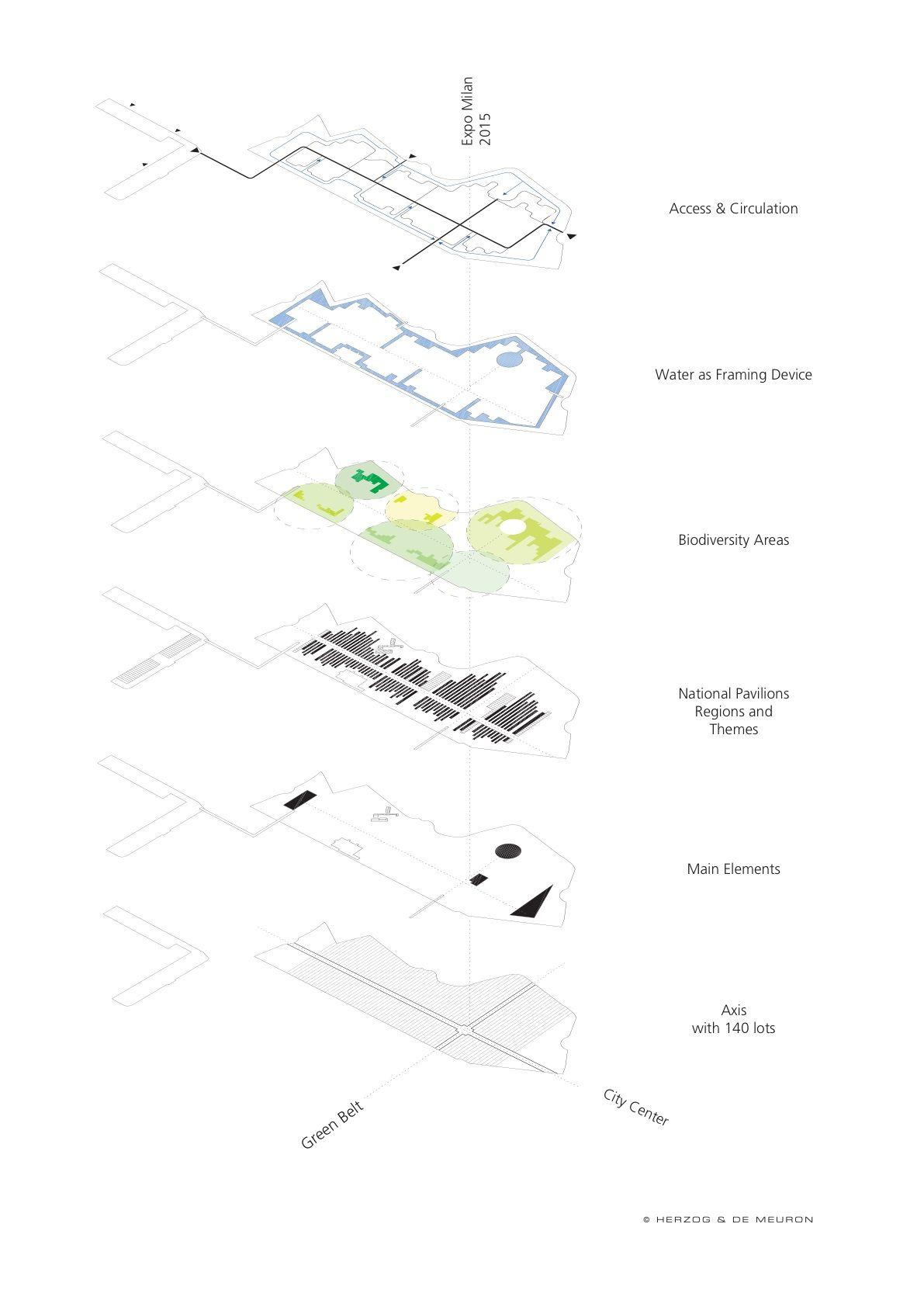Conceptual Layers Milan Expo Herzog Amp De Meuron