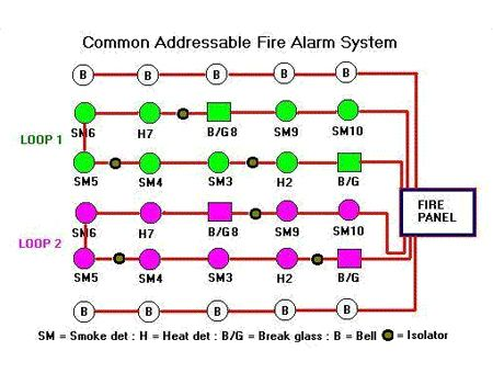 Common Addressable Fire Alarm System | Silent Knight Fire ... on