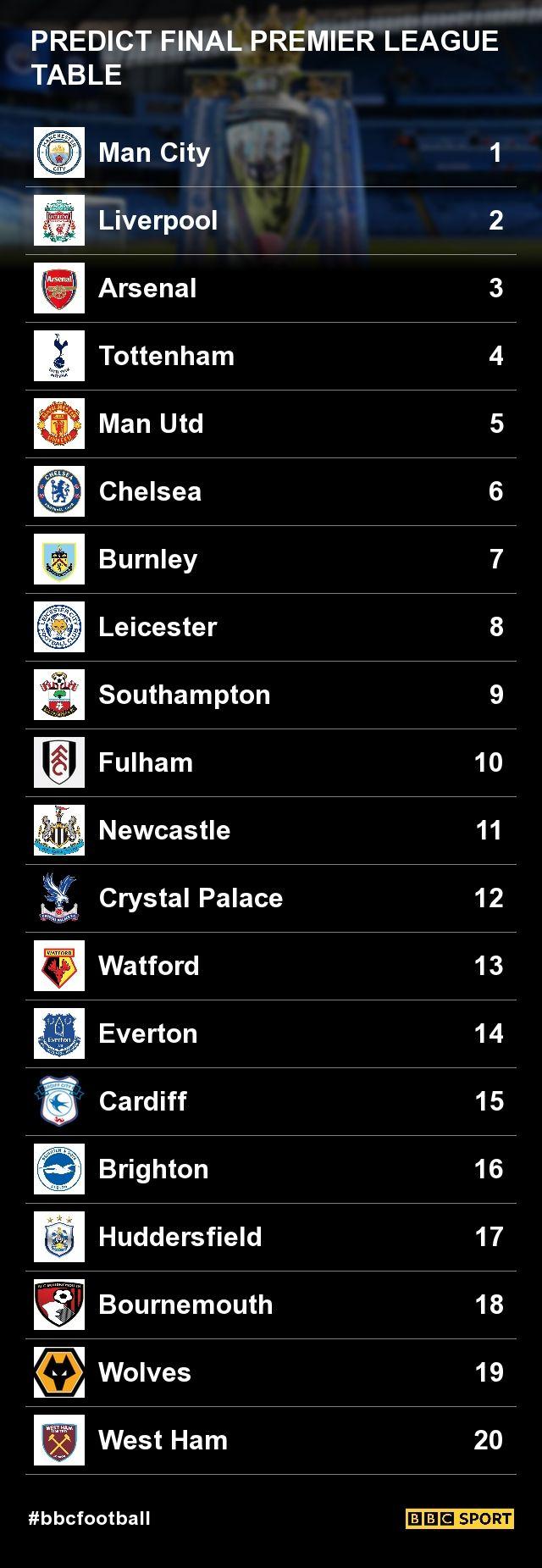 Premier League 2018 19 Predict The Final Table Premier League Football Premier League Football League Tables