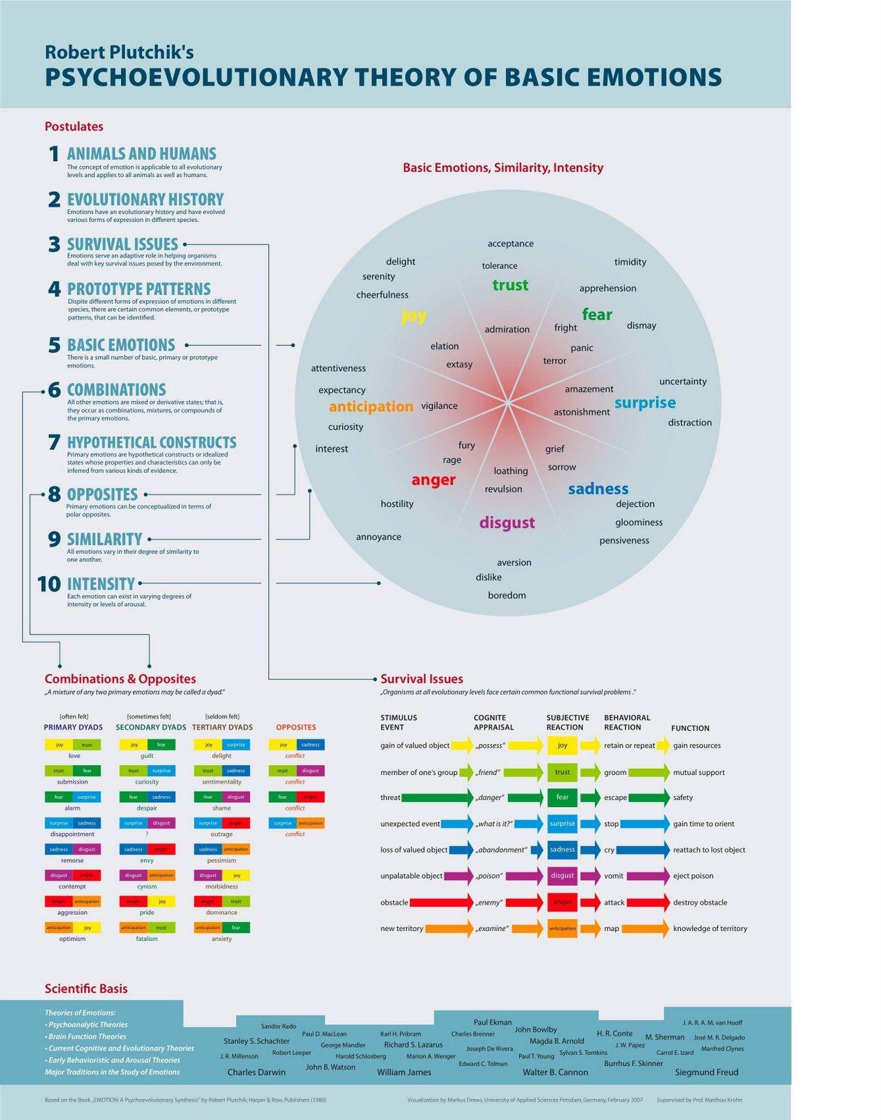The Psychoevolutionary Theory Of Basic Emotions Evolutionary Psychology Emotions Emotion Chart