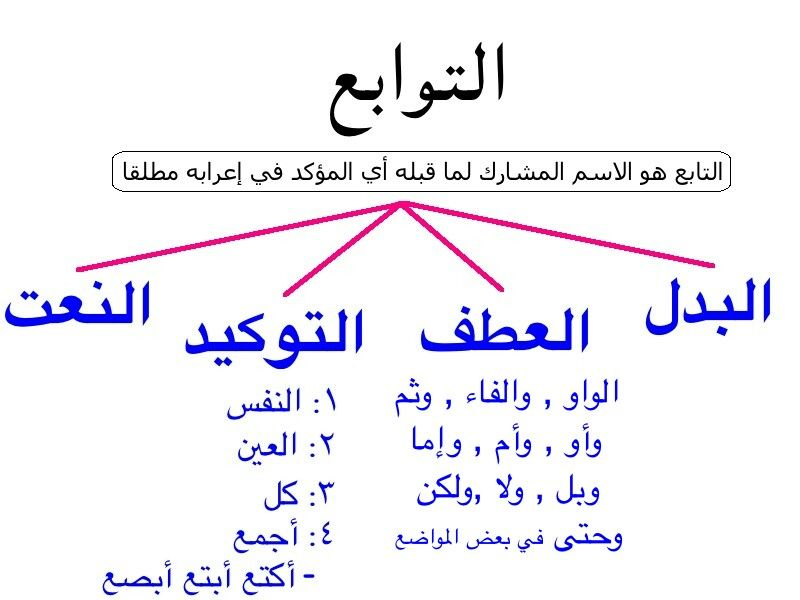 Pin By Yaser On التوابع Learning Arabic Arabic Language Educational Websites