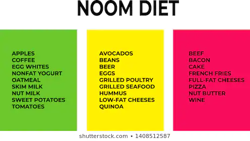 Free Printables Green Foods On Noom Google Search Diet Food List Food Lists Diet