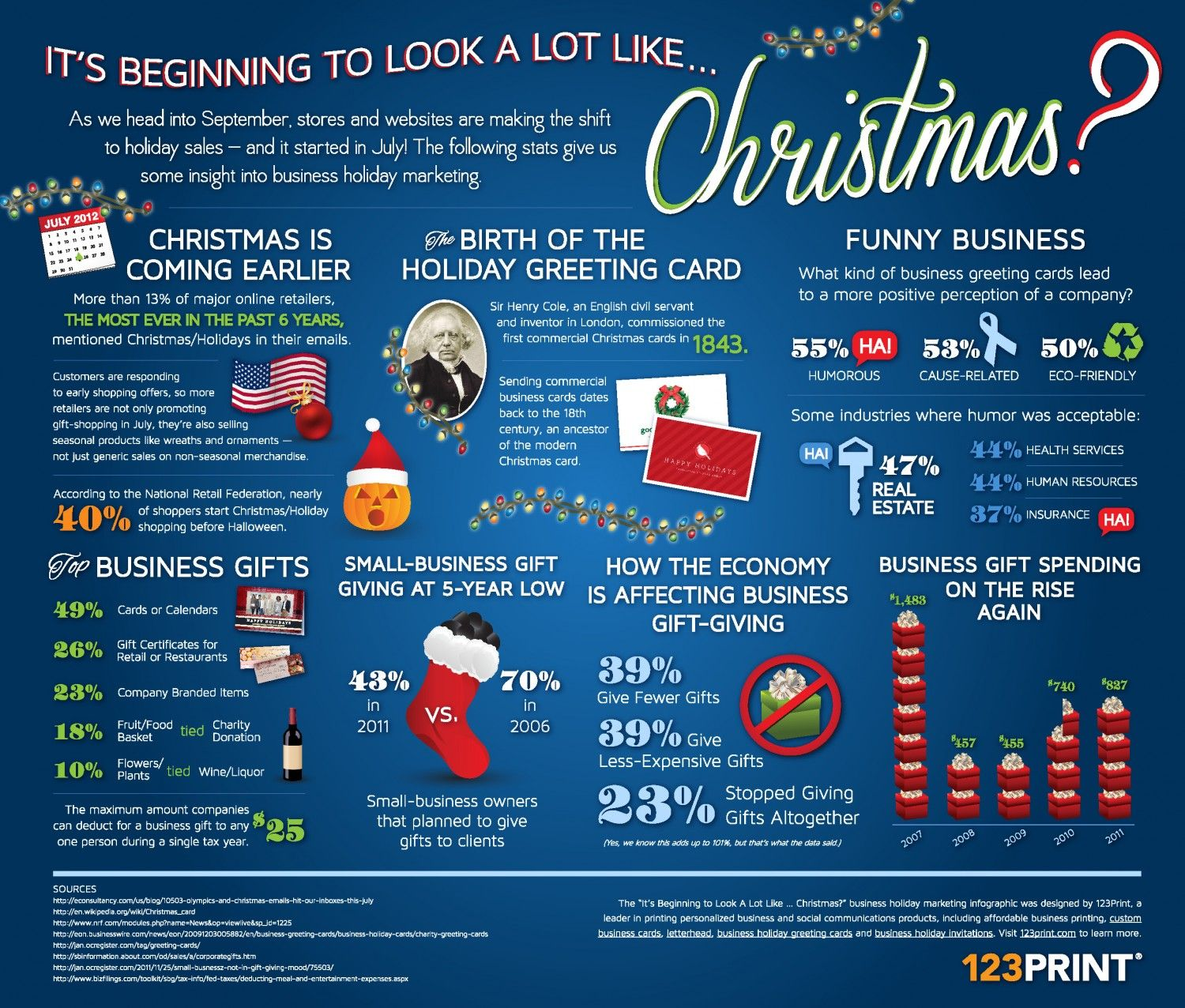 It\'s Beginning to Look A Lot Like ... Christmas? Infographic ...