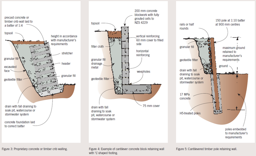 Five key elements to understanding retaining walls The
