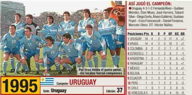 Image result for uruguay 1995