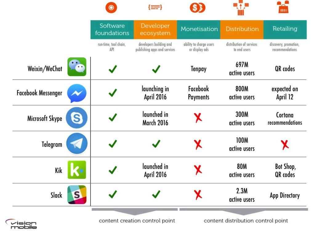 bot platform success matrix | Digital Tools | Platform, Tools