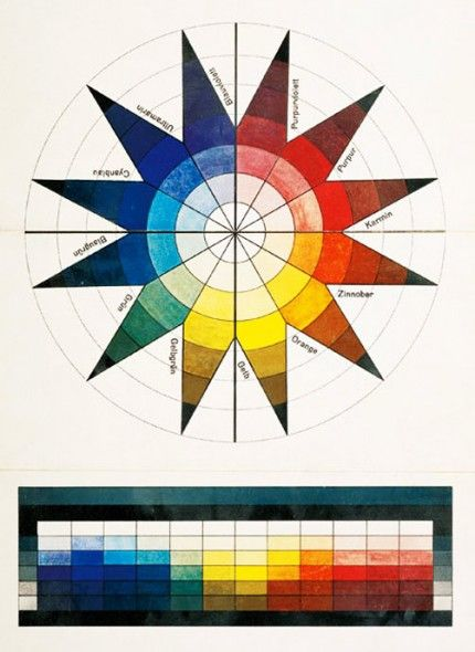 itten s colour sphere in 7 light stages and 12 tones 1921 bauhaus