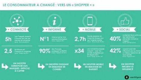 Vente et Marketing Digital: userADgents publie une étude 'RetailXperience : le...