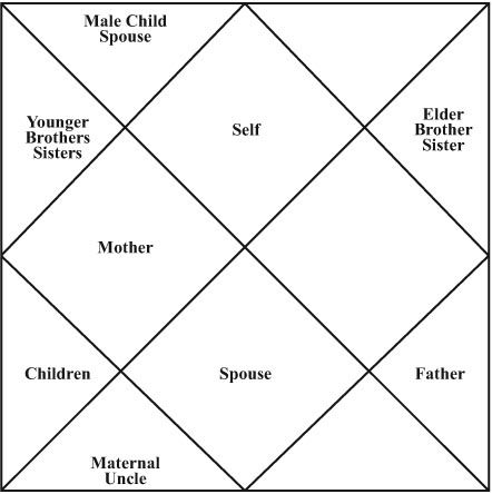 Houses  family learn astrology report chart vedic numerology also rh pinterest