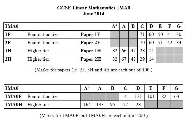 What are the EdExcel GCSE Linear Mathematics 1MA0 June 2014 Grade