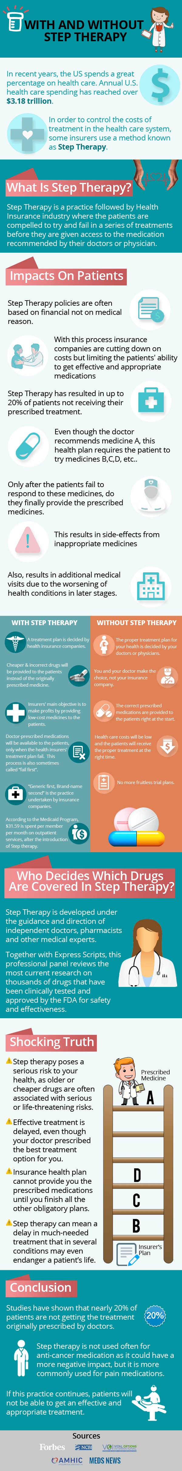 With & Without Step Therapy Therapy, Infographic, Health
