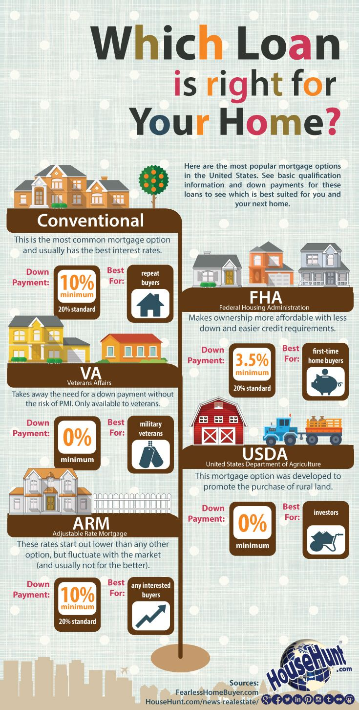 Which Home Loan Is Right For Your Home Infographic Househunt
