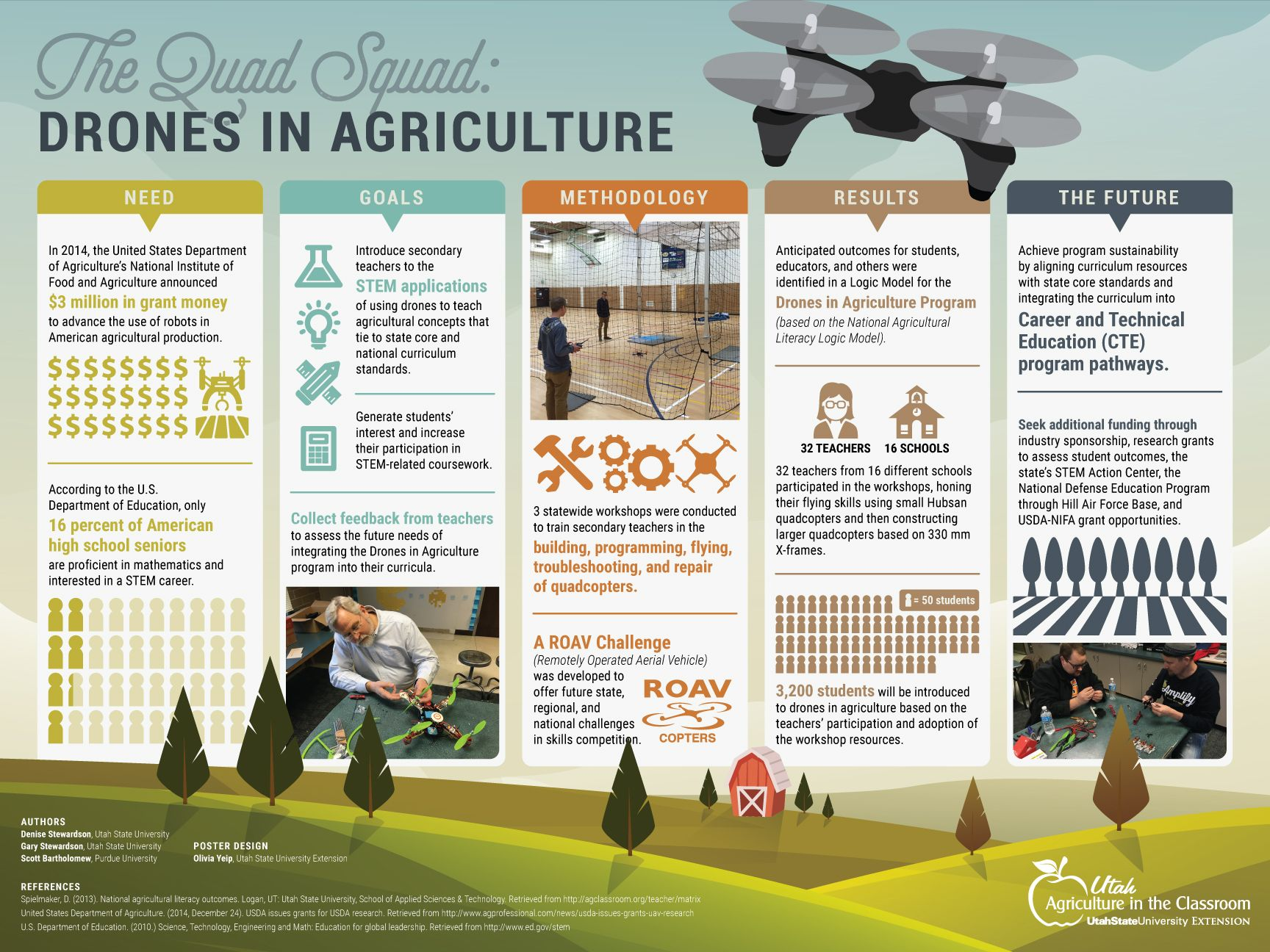 Drones in Agriculture Poster | Extension | Academic poster
