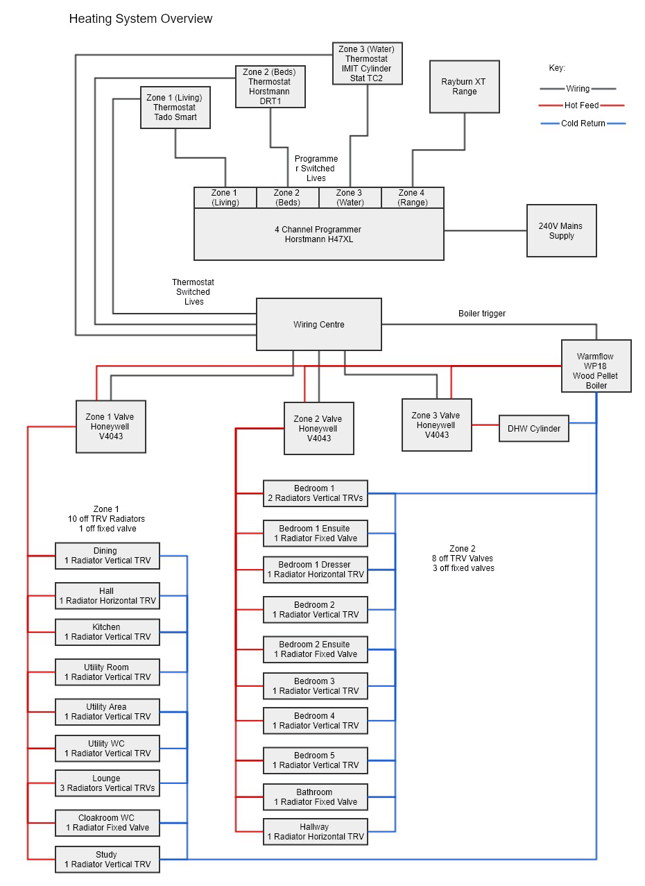 draytek wiser heating system diagram heating systems control system home automation smart [ 930 x 1277 Pixel ]