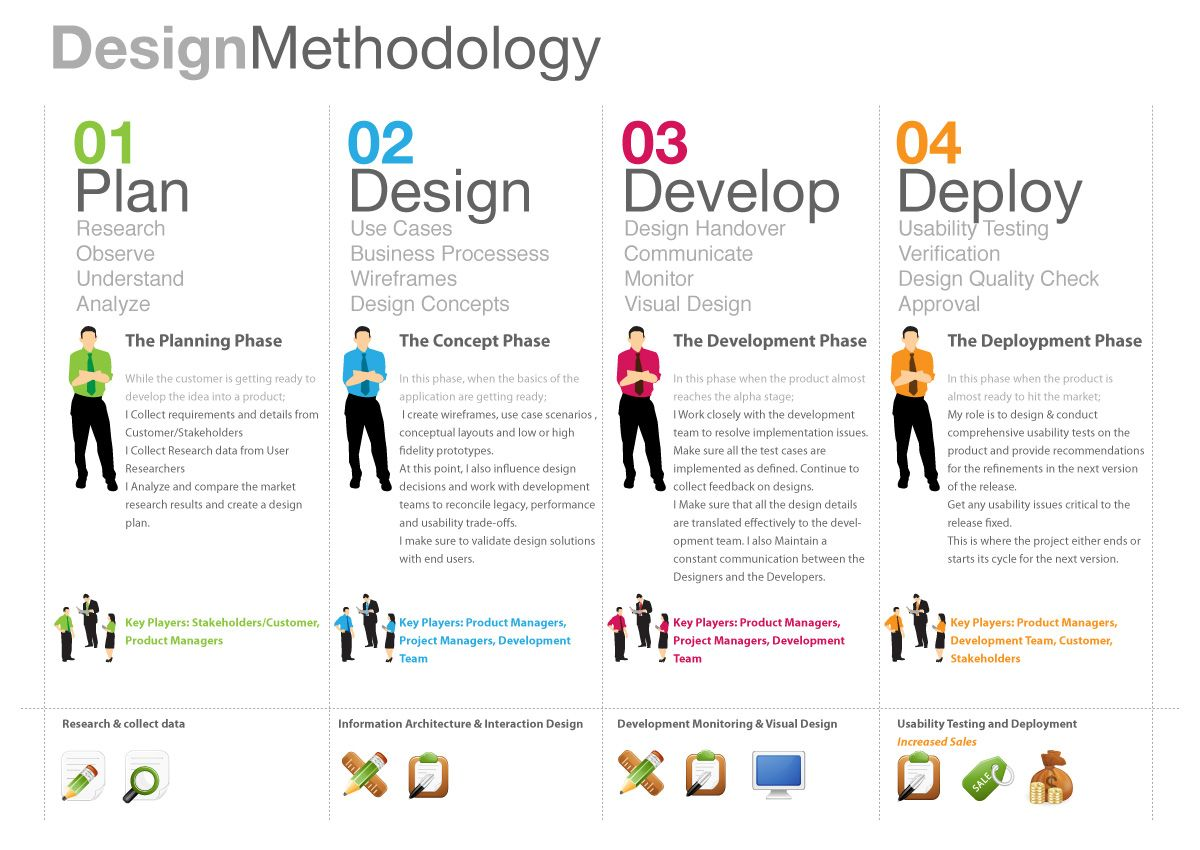 Design Methodology Design Thinking Tools Design Thinking Process Product Development Process